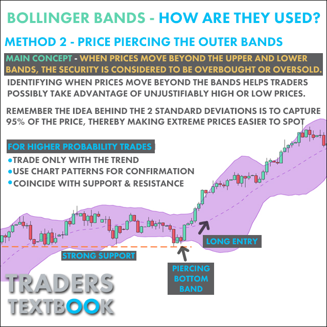 WHAT ARE BOLLINGER BANDS? | Traders Textbook
