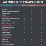 Phoenix investment analytics membership comparison. Peet Serfontein